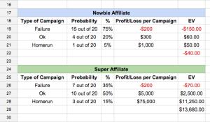 每个Campaign的预期利润